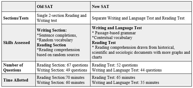 What Is Sat Structure And Question Types