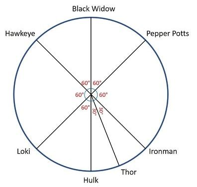 Analytical reasoning mcq 1 the angle between thor and hulk in clockwise direction is 30 ccuart Image collections